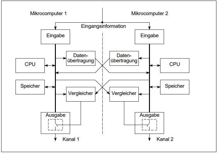 2v2 Konfiguration @Ulrich