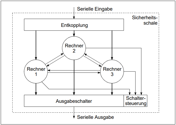 2v3 Konfiguration @Ulrich